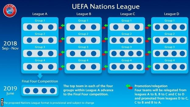 Uefa Calendrier 2020.Uefa Nations League Explained In Four Simple Ish Steps