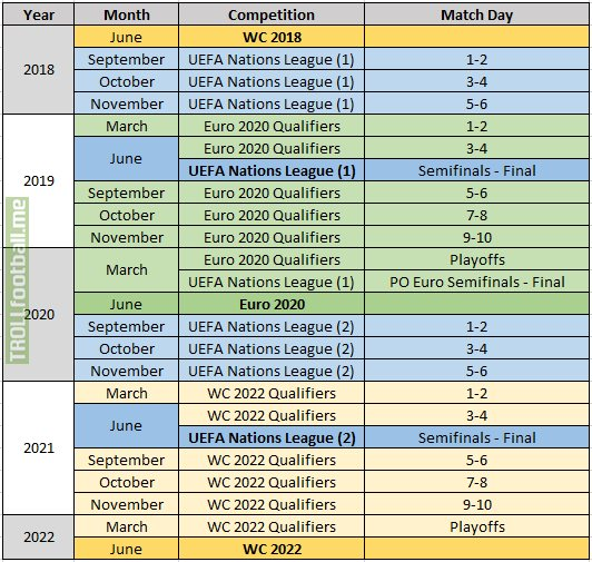 Euro 2020 Calendrier.Uefa Nations League Explained In Four Simple Ish Steps